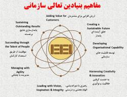 پاورپوینت آشنایی با مفاهیم تعالی سازمانی بر اساس مدل EFQM:2013