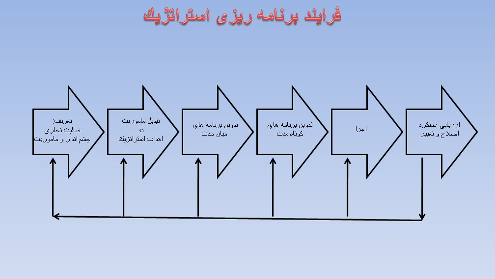 پاورپوینت سازماندهی فرایند برنامه ریزی استراتژیک